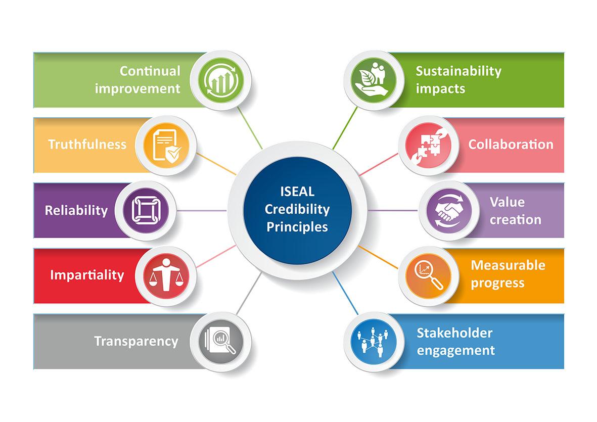 Credibility Principles graphic