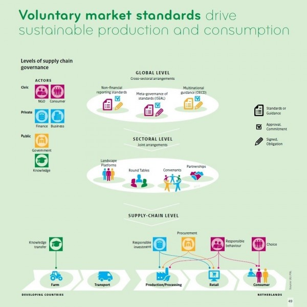 Infographic showing voluntary market standards drive sustainable production and consumption