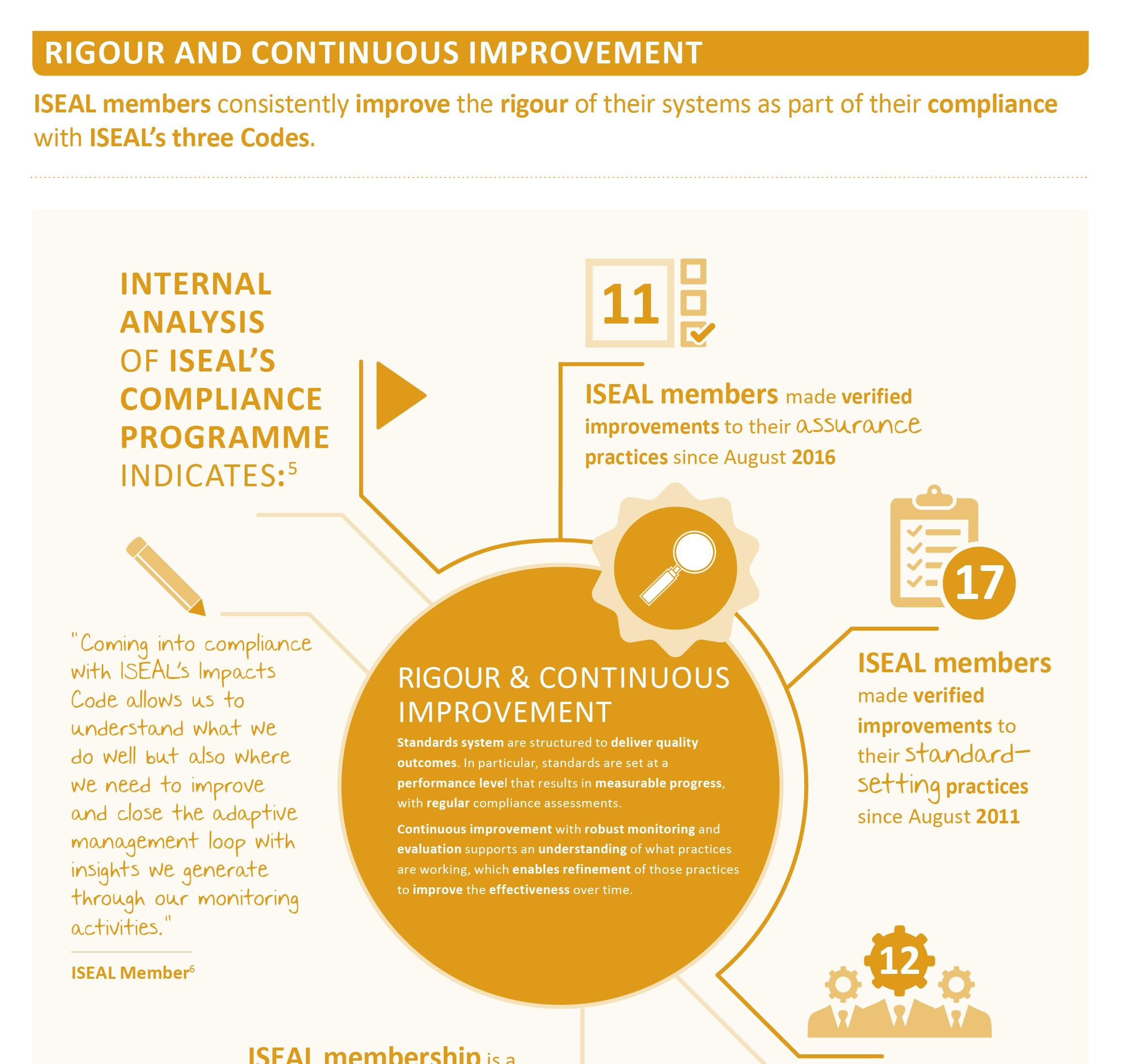 Infographic on credibility of ISEAL members